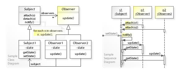 Observer pattern - Wikipedia
