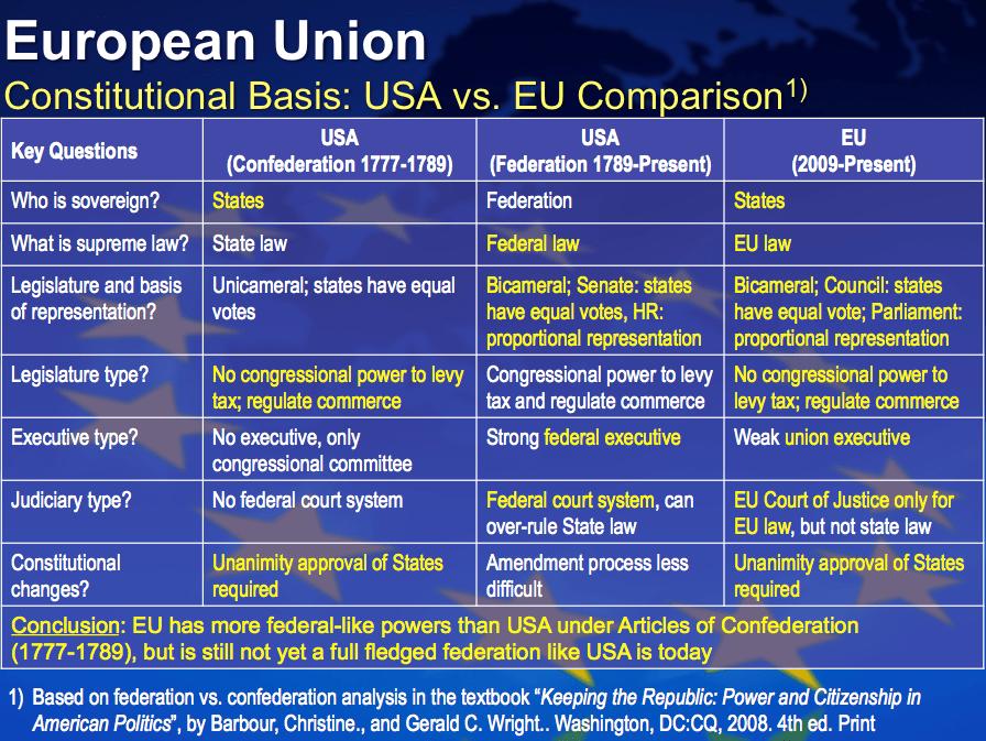 Fileusa Vs Eu Constititional Basis Comparison 2009png