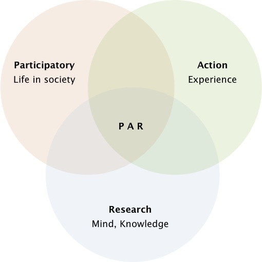 Participatory action research - Wikipedia