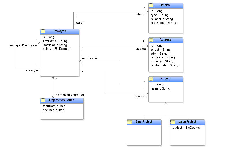 relational data model
