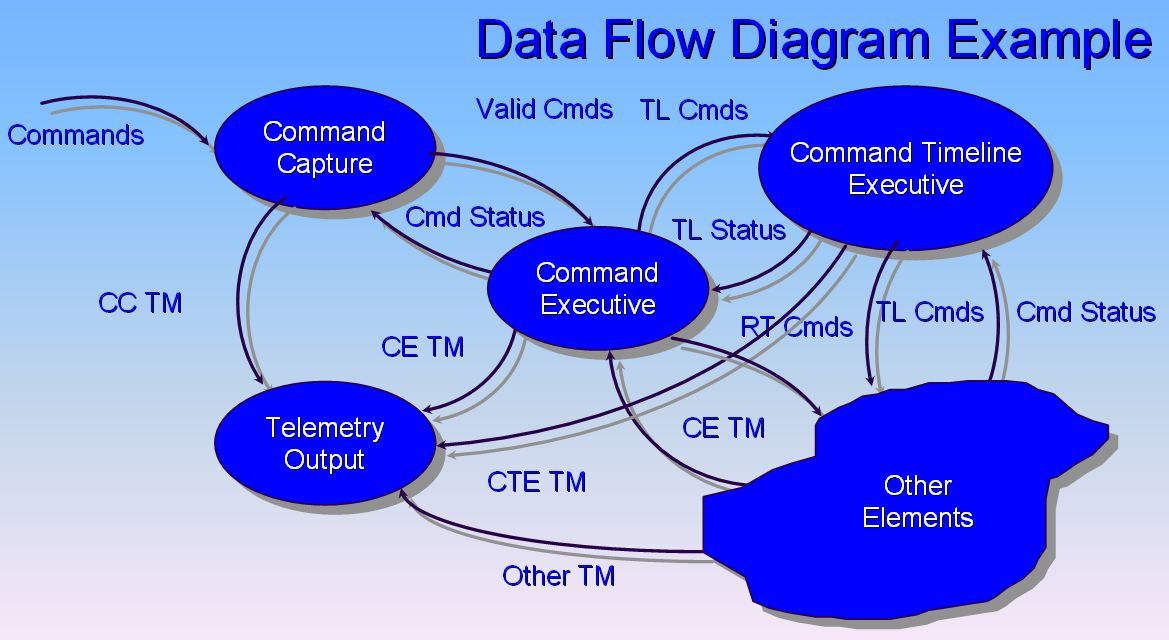 Data flow diagram - Wikipedia - Data Flow Chart