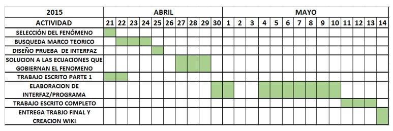 ArchivoCronograma trabajo programacionjpg - Wikipedia, la