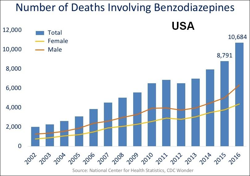 FileUS timeline Benzodiazepine deathsjpg - Wikimedia Commons