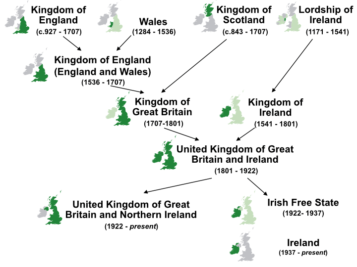 History Of The Formation Of The United Kingdom Wikipedia
