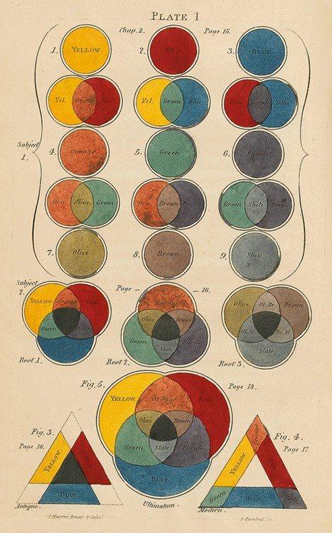 Tertiary color - Wikipedia