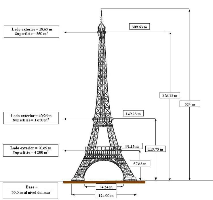 Medidas Torre Eiffel