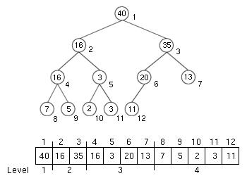 Wikipedia: MAX-Heap