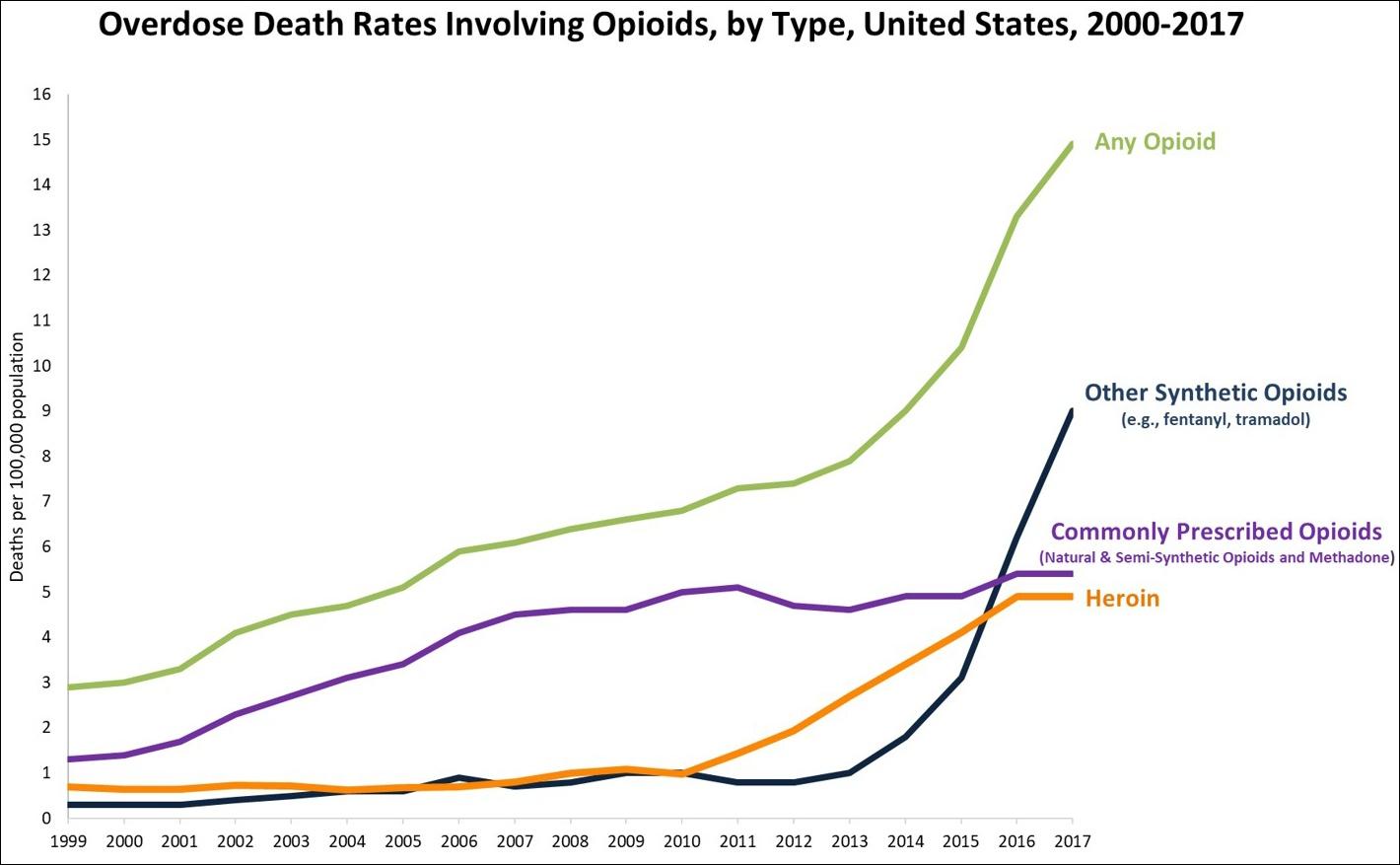 Opioid epidemic - Wikipedia