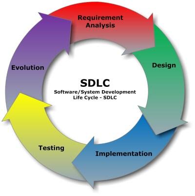 Description SDLC Software Development Life Cycle