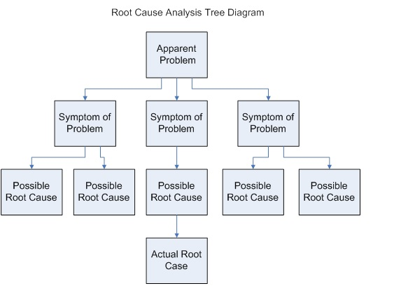 Business Analysis Guidebook/Root Cause Analysis - Wikibooks, open