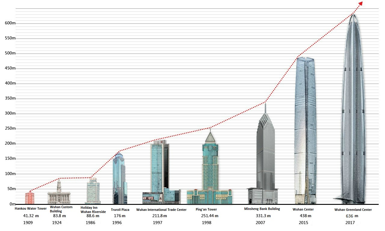 Clock Tower 3d Live Wallpaper List Of Tallest Buildings In Wuhan Wikiwand