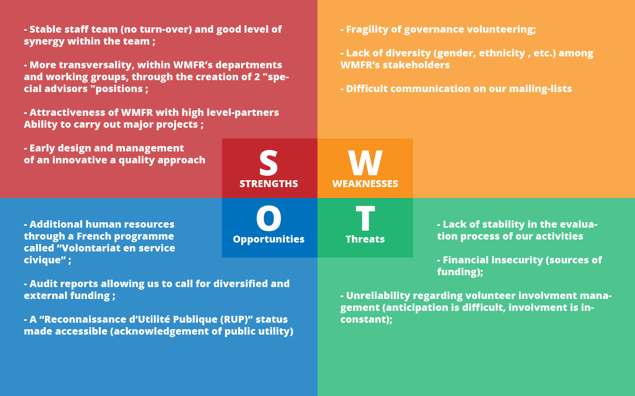 What Is A Swot Analysis Anyway Auto Electrical Wiring Diagram Mazda Understanding Worksheet Pdfsrcom File S W O T Wikimedia France Oct 2015