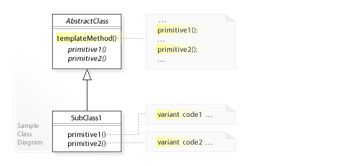 Template method pattern - Wikipedia - class template