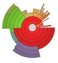 Pie chart - Wikiwand