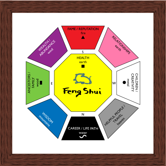 Classical Feng Shui Bagua Video File Feng Shui Bagua Jpg Wikimedia Commons