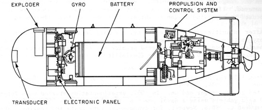 mechanical schematic of the depthcontrol mechanism of a torpedo