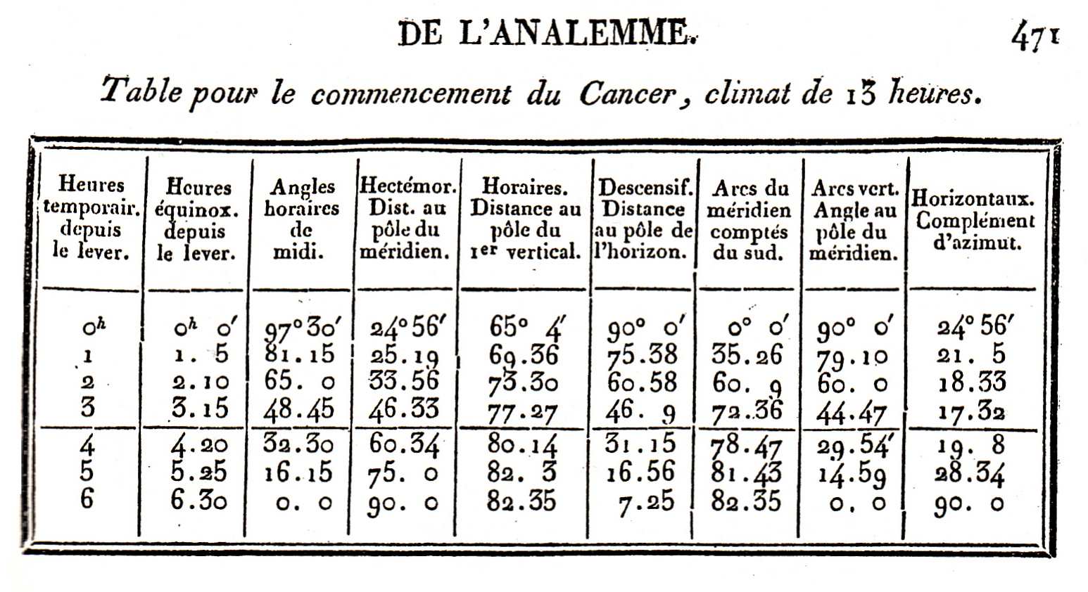Table Pour 6 File Table De Ptolemée Jpg Wikimedia Commons