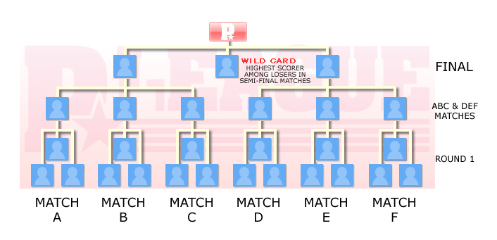Category talkTournament bracket templates - Wikipedia