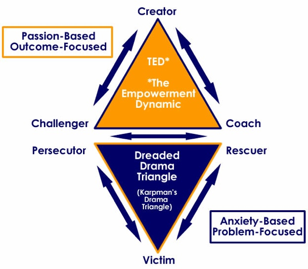 Are you a rescuer, victim or persecutor Here are explanations and - control chart