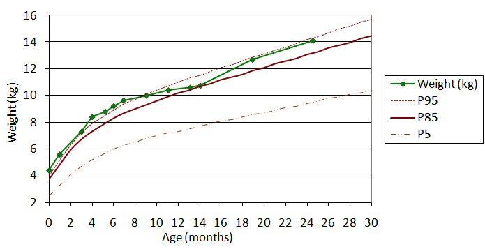 Growth chart - Wikipedia