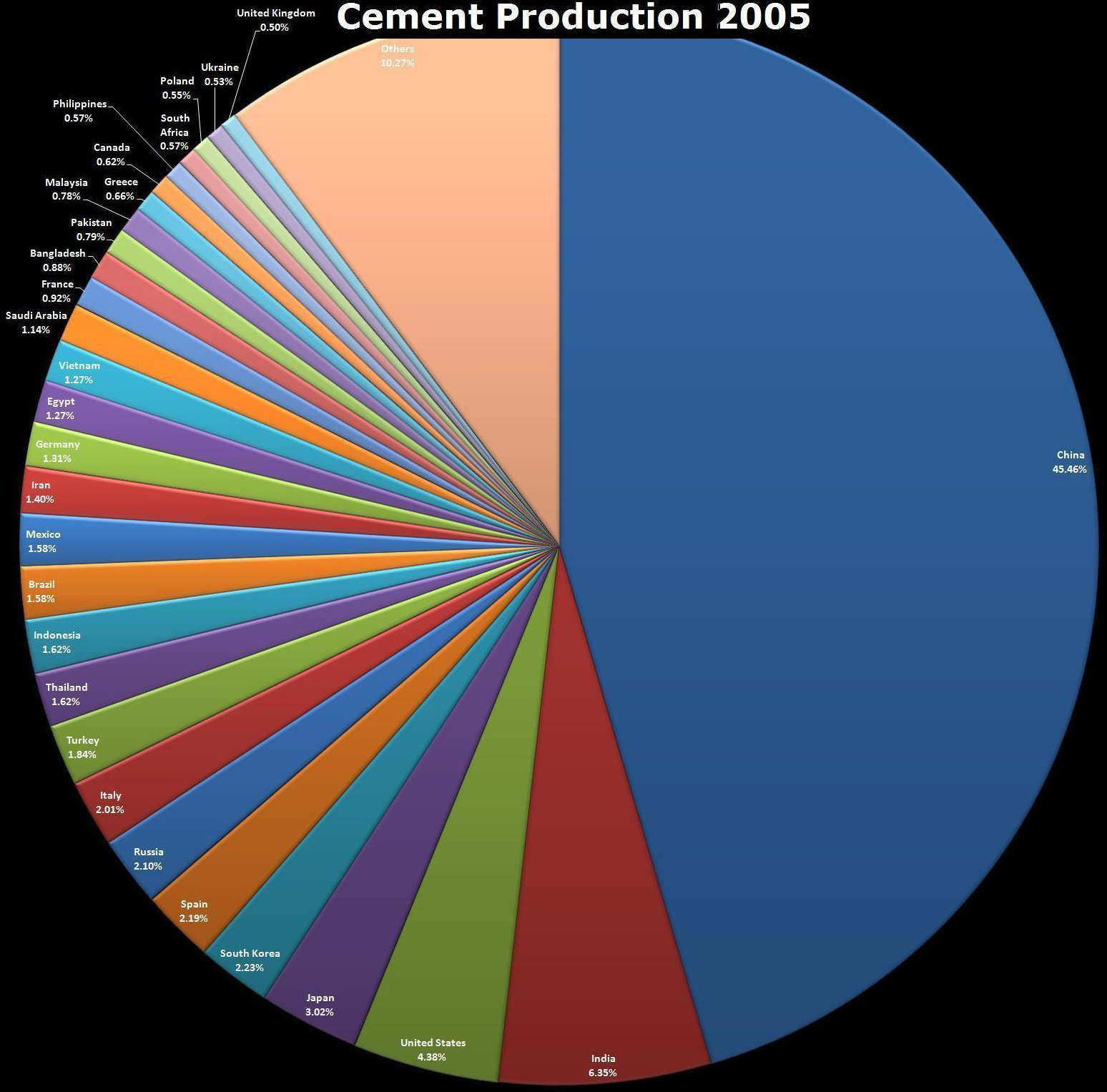 Coffee Production Pie Chart