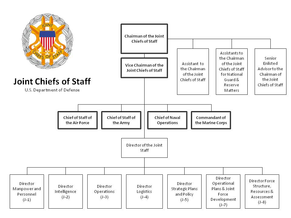Joint Chiefs of Staff\/Joint Staff organizational chart DoD - how to organize chart examples