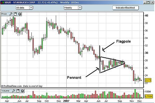 Flag and pennant patterns - Wikipedia