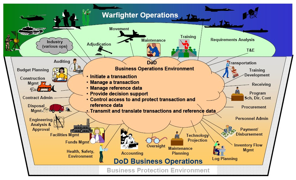 Operational View - Wikipedia