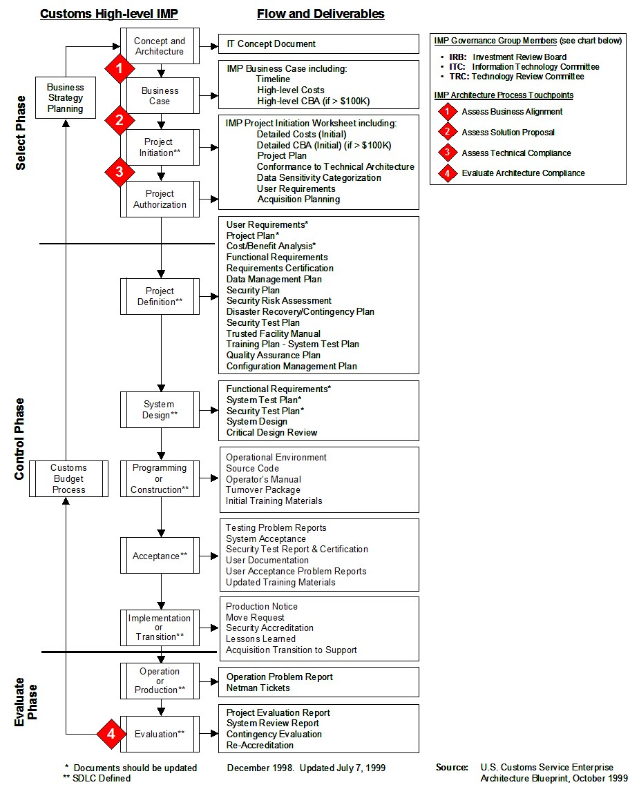process flow chart explanation