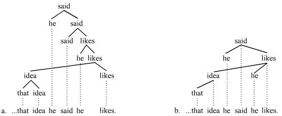 tree diagram interrogative sentences