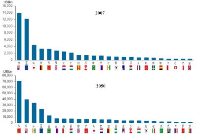 Description World GDP list in 2050.PNG