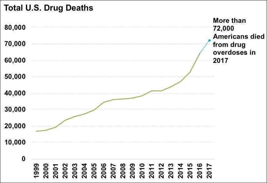 Drug overdose - Wikipedia