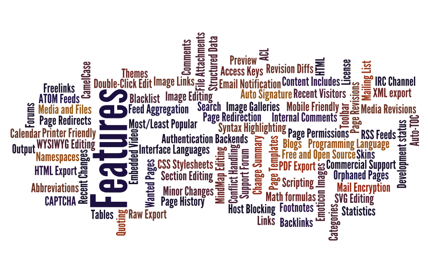 word map of features