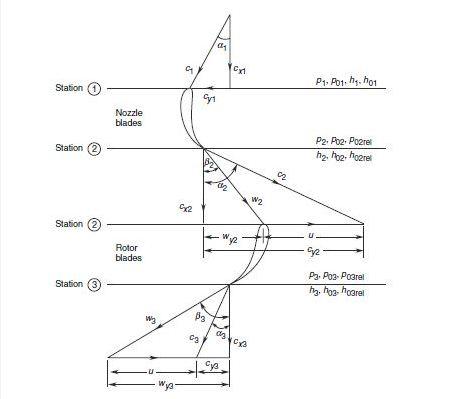 Axial turbine - Wikipedia