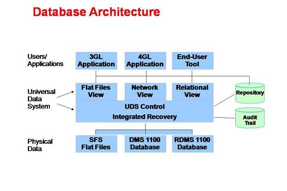 Unisys OS 2200 databases - Wikipedia
