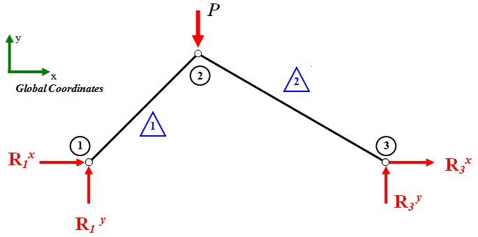 body diagram fbd of truss