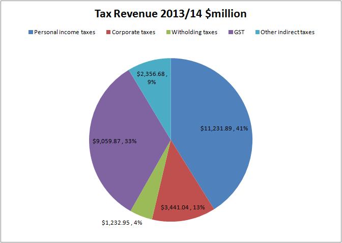 File:New Zealand tax revenue 2013