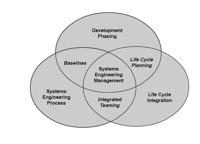 Systems engineering - Wikiwand - systems engineer job description