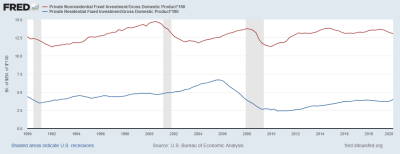 Economic History Of The United States Wikipedia | 2018, 2019, 2020 Ford Cars