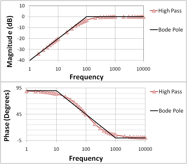 high pass filter equation