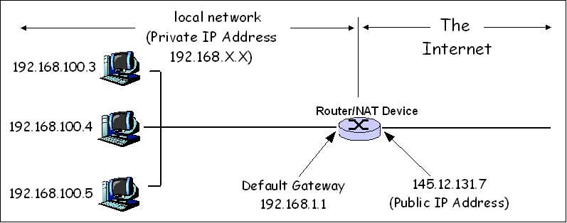 Network address translation - Wikipedia