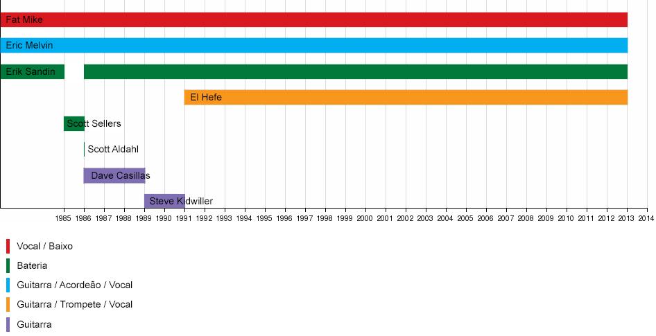 FileLinha do tempo de integrantes do NOFXjpg - Wikimedia Commons