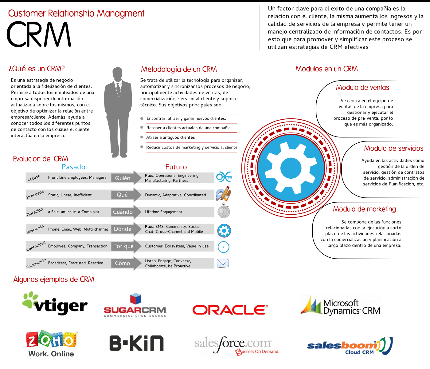 Software Libre Crm Customer Relationship Management Wikiwand