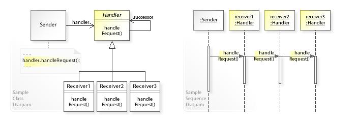 Chain-of-responsibility pattern - Wikipedia