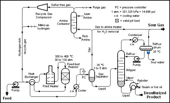 Hydrodesulfurization Wikipedia