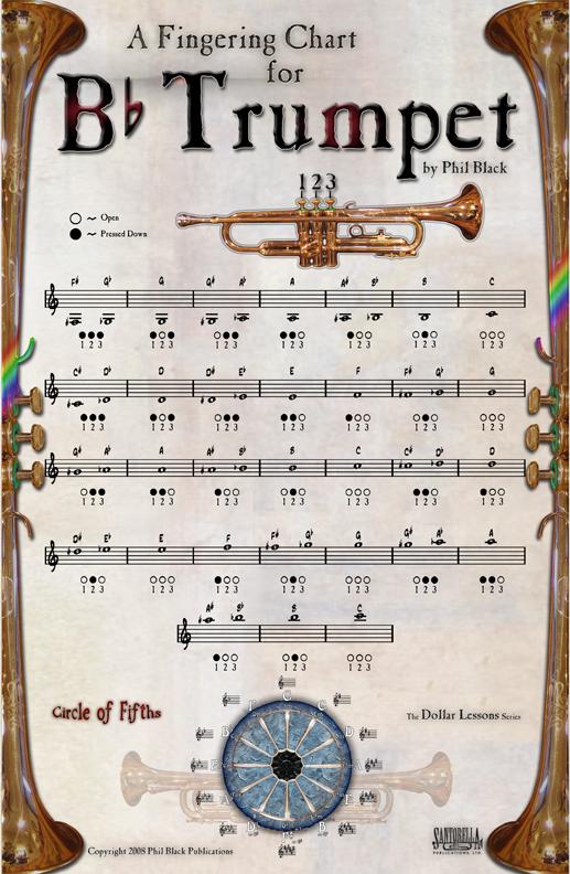 FileFingering-charts-trumpet-72-dpijpg - Wikimedia Commons