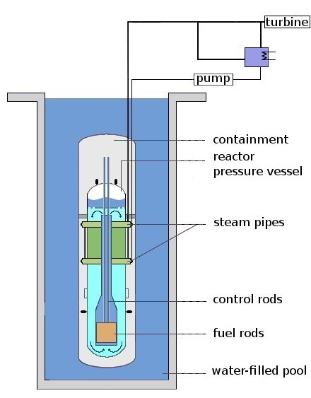 Light-water reactor - Wikipedia