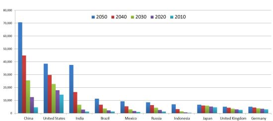 File:Top five largest economies in 2050.jpg - Wikimedia Commons