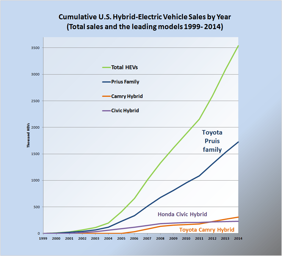 For Electric And Hybrid Vehicles Hybrid Electric Vehicles In The United States Wikipedia