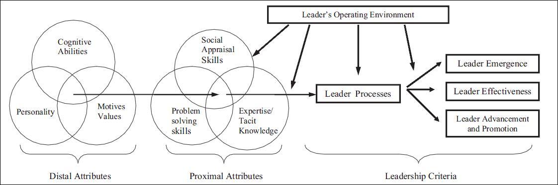 Defining Leadership Boundless Management - transformational leadership definition